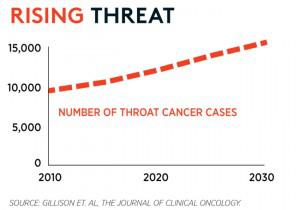 The incidence of HPV throat cancer is rising