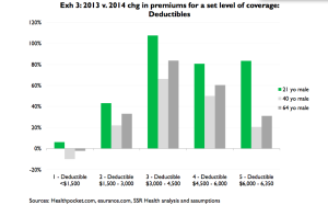 Increases in deductibles by age group.