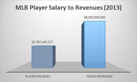 MLB 2013 total player salaries compared to gross revenues