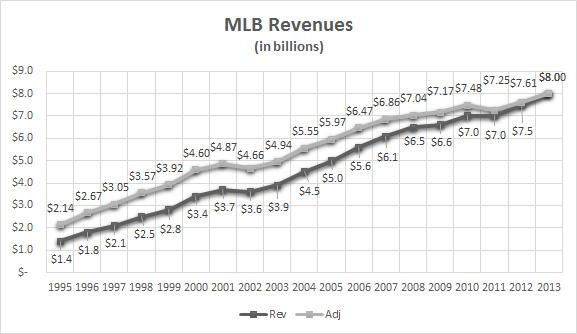 Major League Baseball gross revenues (real and inflation adjusted)