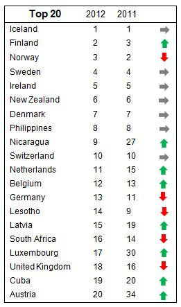 Top 20 courtesy of the World Economic Forum