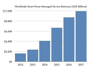 The Smart Home Services Market To Reach $10.9 Billion