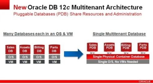 Oracle DB 12c Multitenant Architecture