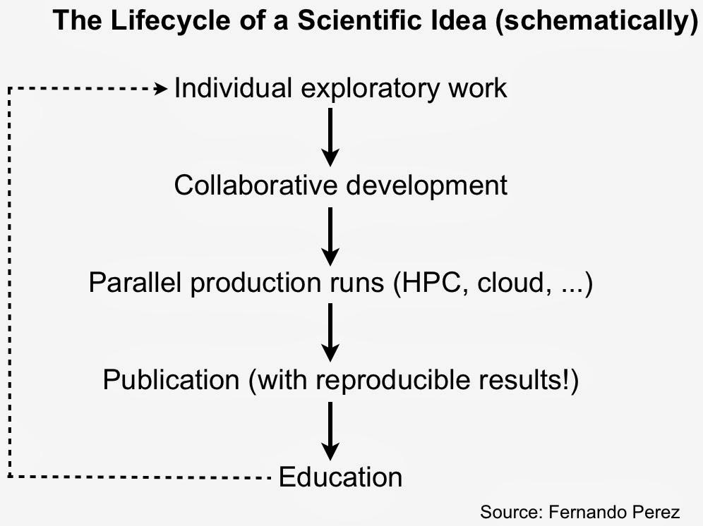 The Lifecycle of a Scientific Idea (schematically)