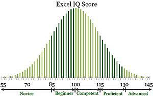 English: Excel IQ chart