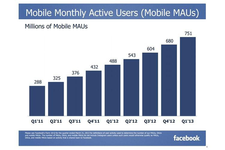 Growth of Facebook's mobile monthly users; image via Facebook
