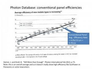 As Solar Panel Efficiencies Keep Improving It S Time To
