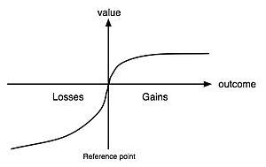 English: Value function in Prospect Theory, dr...