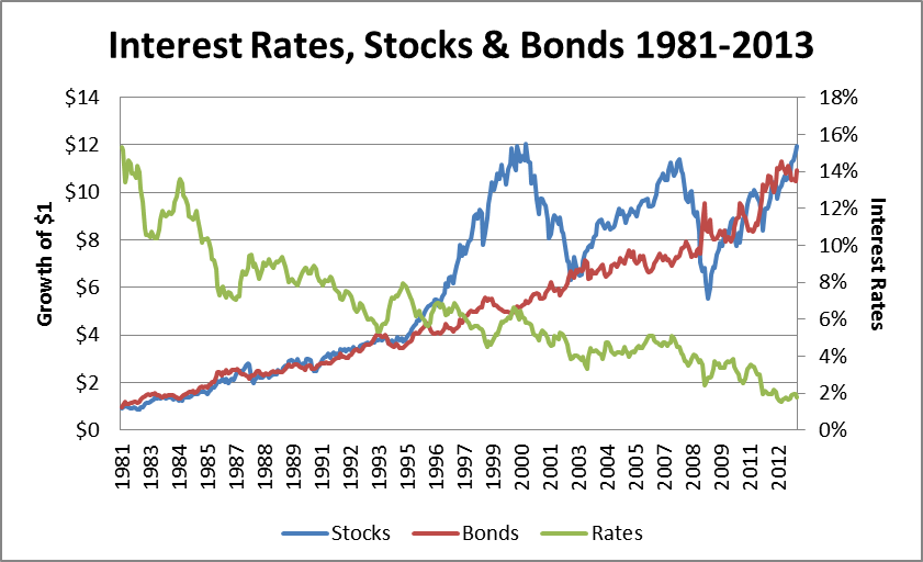 stocks and bonds relationship to interest