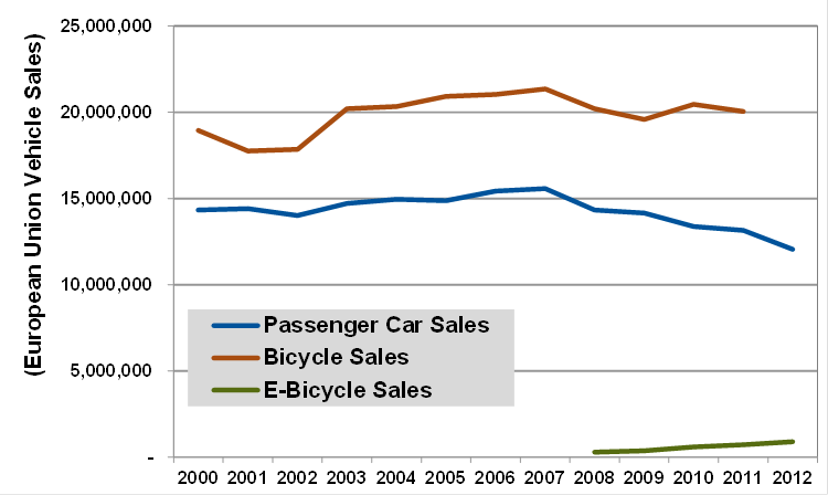 e bike market in europe Bicycle sales held steady over a six-year period in the european union, but sales  of electric bikes soared in places like the netherlands, electric bikes are already  the most important sales segment overall sales  markets.