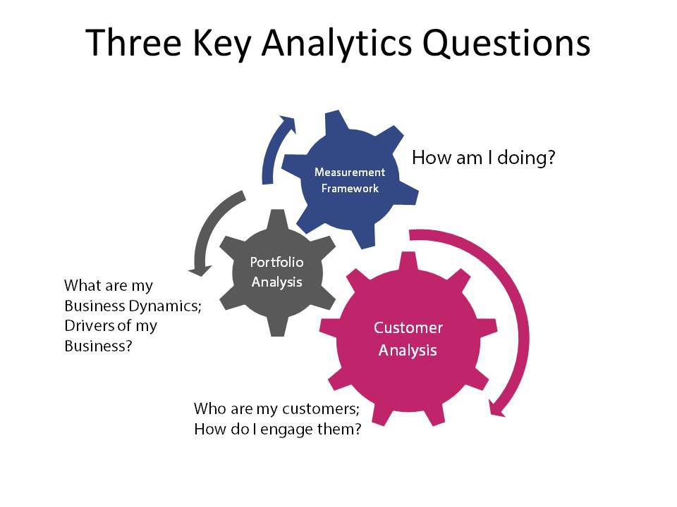 analytics questions Frequently asked questions about windows analytics and steps to take when things go wrong.
