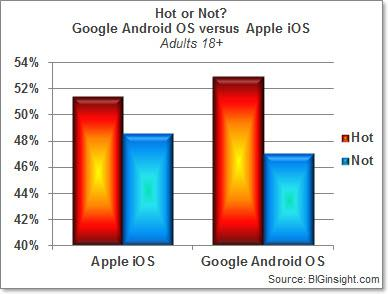 Hot or Not? Google Android OS versus Apple iOS