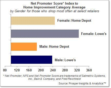 a home depot analysis