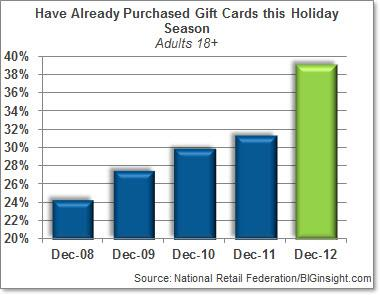 Have Already Purchased Gift Cards this Holiday Season (Adults 18+)