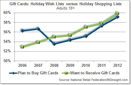 Gift Cards: Holiday Wish Lists versus Holiday Shopping Lists (Adults 18+)