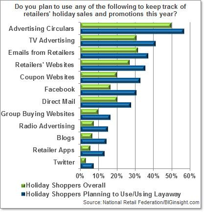 Do you plan to use any of the following to keep track of retailers' holiday sales and promotions this year?