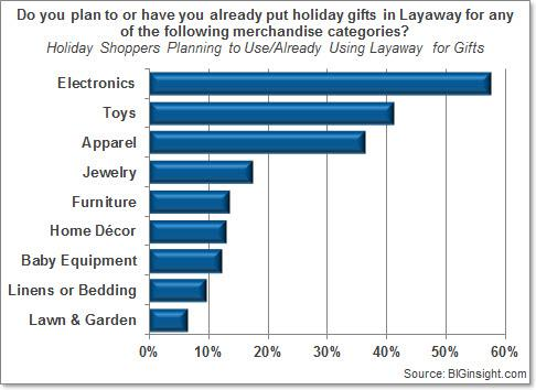 Do you plan to or have you already put holiday gifts in Layaway for any of the following merchandise categories?