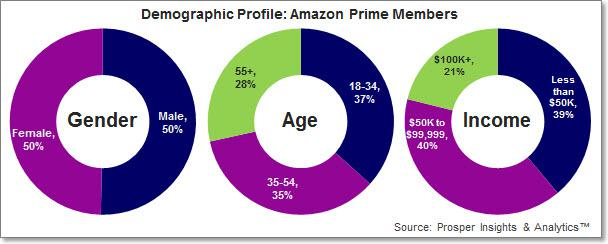 Amazon Prime Members Why Macy S Kohl S And Dsw Should