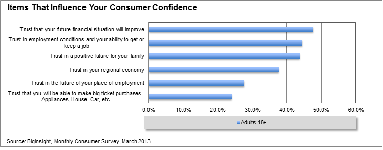 Level of Consumer Confidence