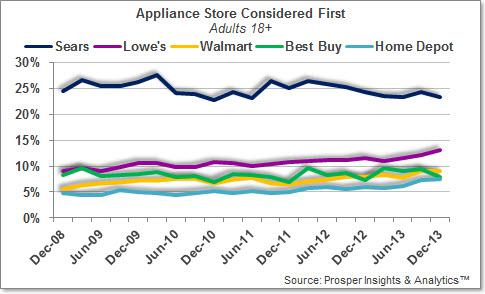 Sears Slumps In Appliances As Kenmore Fails To Attract