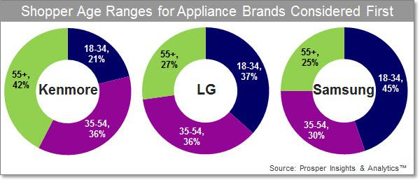 Shopper Age Ranges for Appliance Brands Considered First