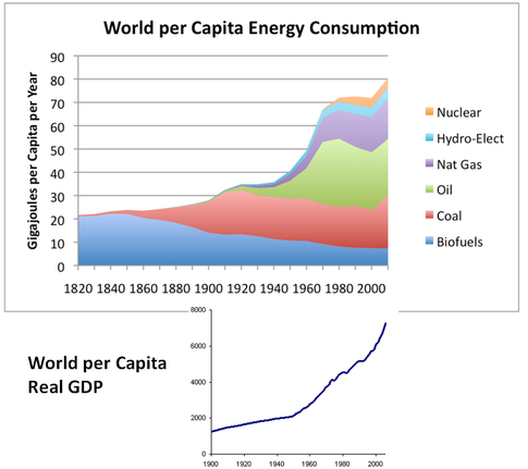 via World Energy Consumption Since 1820 in Charts and File:World GDP per capita 20th century.GIF
