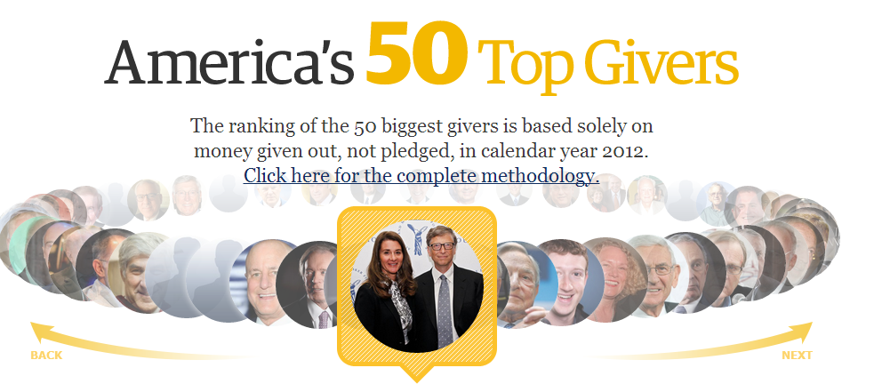 top 50 givers interactive