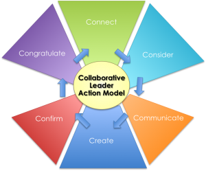Figure 1: The Collaborative Leader Action Model by Dan Pontefract (Image by Rawn Shah)
