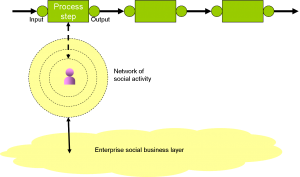 Figure 1: The First Model of Mixing Enterprise and Social process