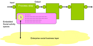 Figure 1: The Third model of Enterprise Social Patterns