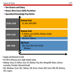 Fig 1. Data Science Salaries per Expertise Areas