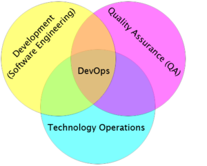 Saving Your Infrastructure From DevOps