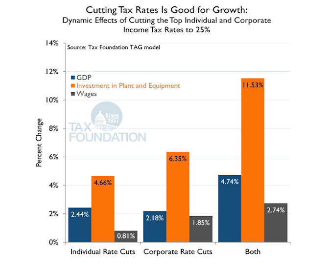 Source:Tax Foundation TAG model