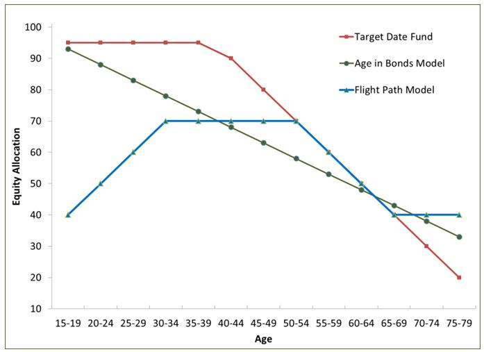 Comparing Equity Allocation using Target Date Fund, Age in Bonds, Flight Path Models