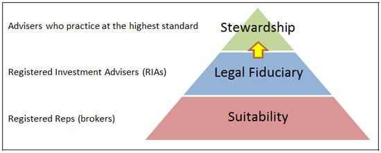 Stewardship is a higher order of fiduciary care