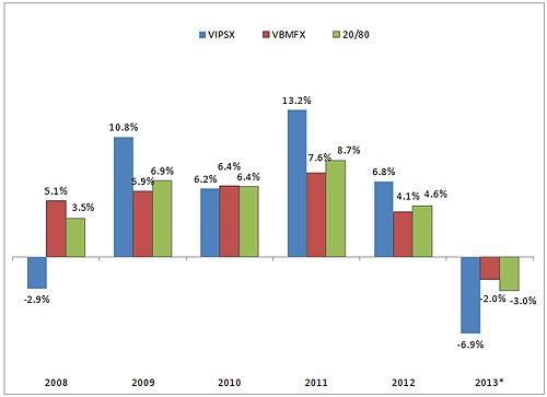 Annual returns of VIPSX, VBMFX and a 20/80 blend