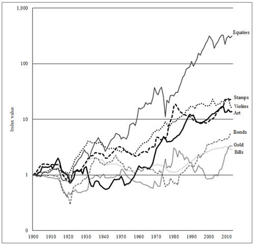 Inflation-adjusted cumulative returns from 1900–2012