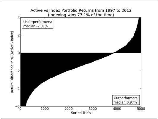 Figure 1: The relative performance of active large cap U.S. equity funds to VTSMX from 1997-2012