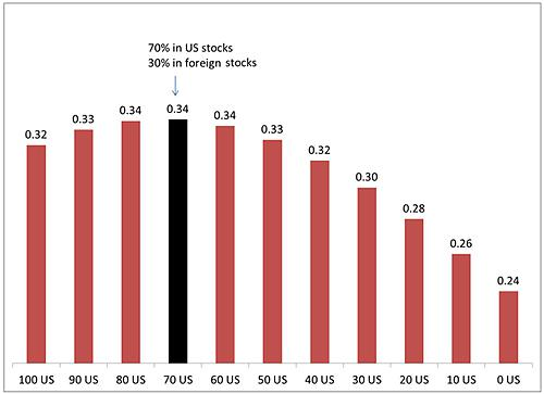Figure 4: Sharpe ratios for portfolios of US stocks and foreign stocks from 1970 through October 2013