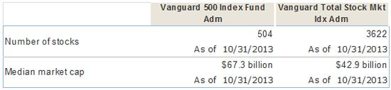 How Vanguard could offer admiral shares