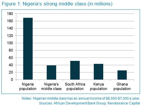 Nigeria-Middle-Class