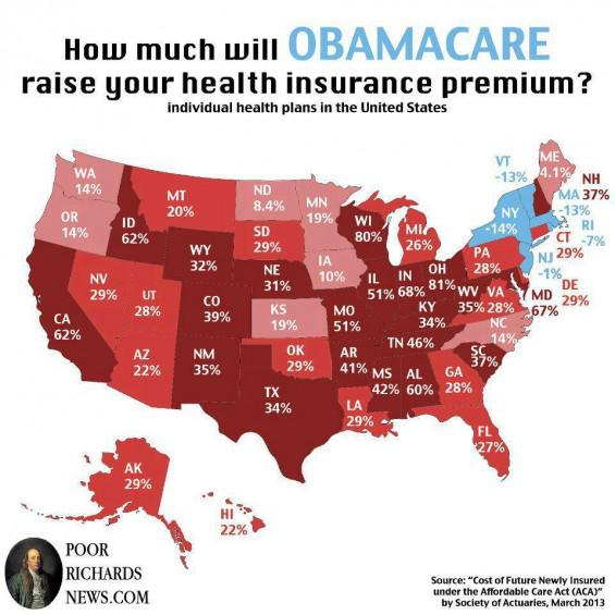 ObamaCare Will Raise Average Insurance Claims By 32% For
