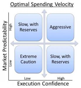 The combination of market predictability and execution confidence show what the optimal spending velocity should be.