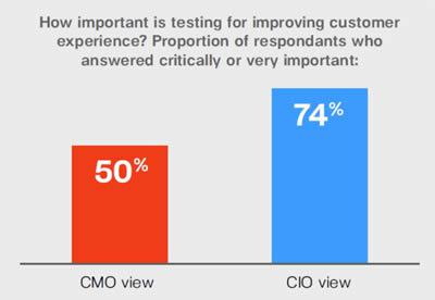 "Just half of CMOs consider customer experience testing ""very"" important"