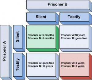 If you were Prisoner A, which choice would you make? Try to cooperate or screw?