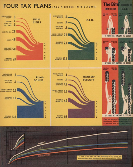 Infographic in Fortune Magazine, August, 1944