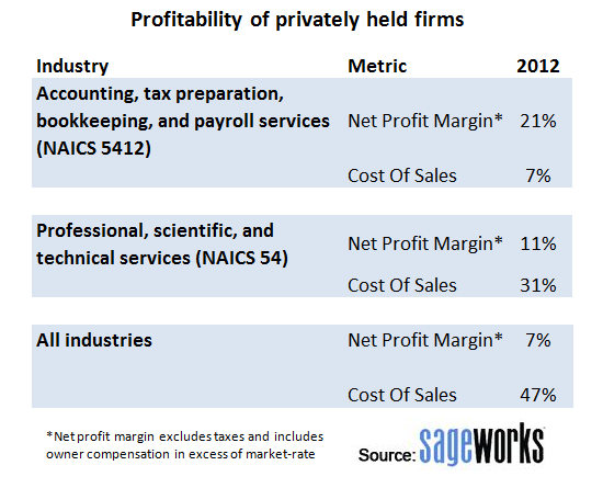 Profitability of privately held firms