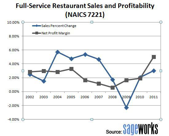 Restaurant Food Margins