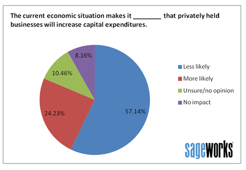 Survey of bankers on capital spending trends