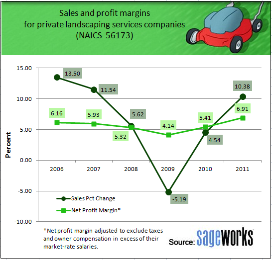 """Sj Landscapes And Gardening Services: """"Green"""" Economy: Sales Up For Private Landscapers"""